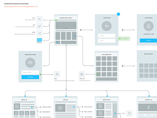 Wireframe UI Tips For Complete Beginners