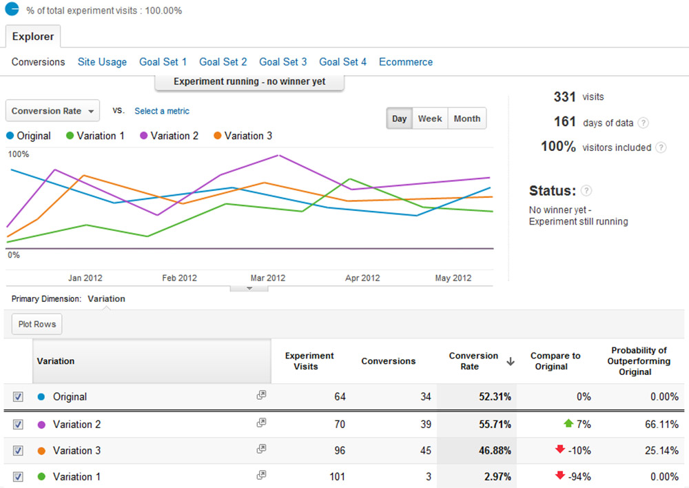 google analytics dashboard ab tests