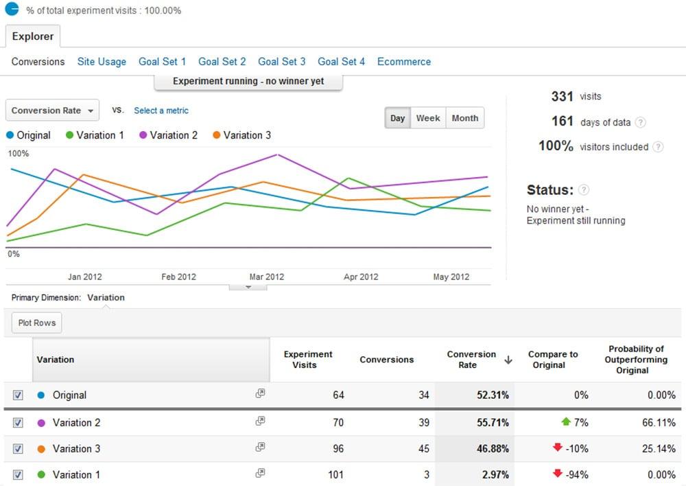 google analytics dashboard ab tests